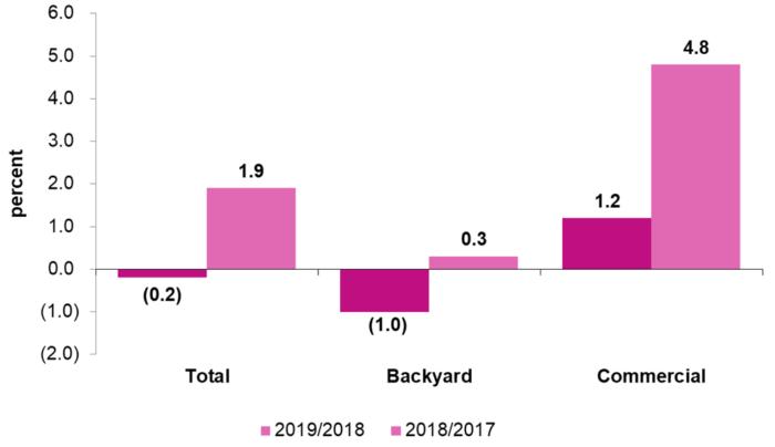 Genesus Global Market Report SE Asia – June 2019